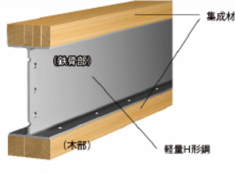 テクノストラクチャーに使われるテクノビームの構造図