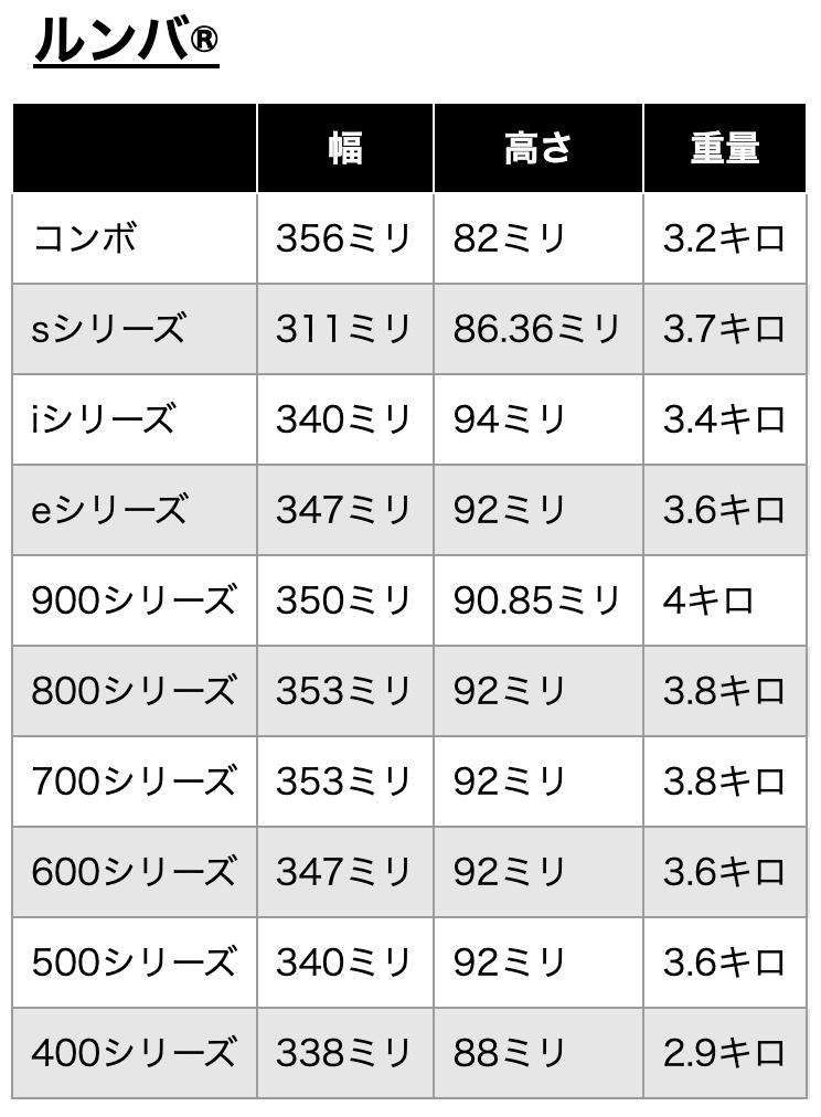 ルンバシリーズ本体の幅、高さ、重量一覧
