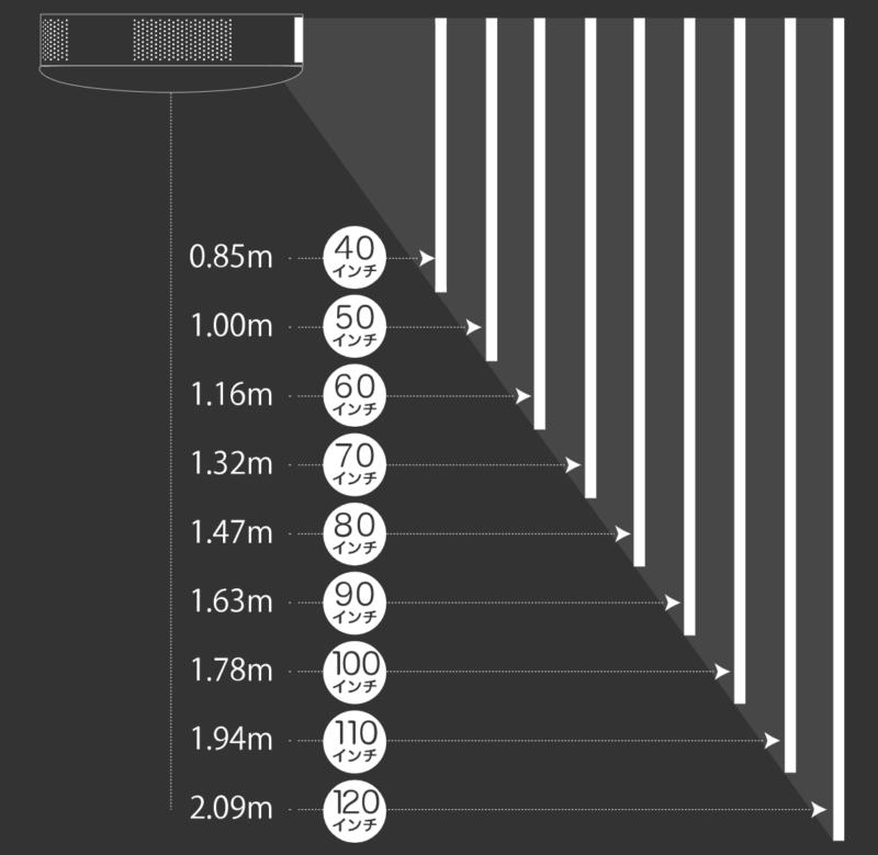 ポップインアラジン2と壁までの距離によって投影画面の大きさが変わる様子が分かる画像